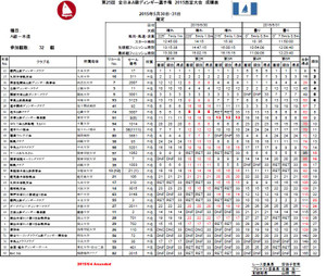 All_japan_aclass_2015_result_wood_j